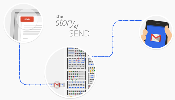 A day in the life of a Gmail email
