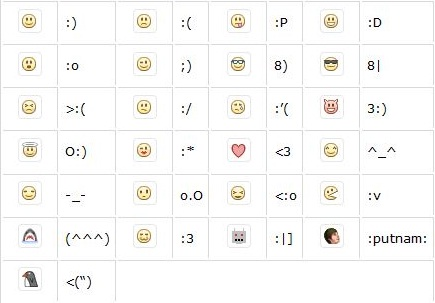 shortcut facebook chat emoticons